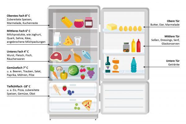 So ordnen Sie Ihren Kühlschrank richtig!